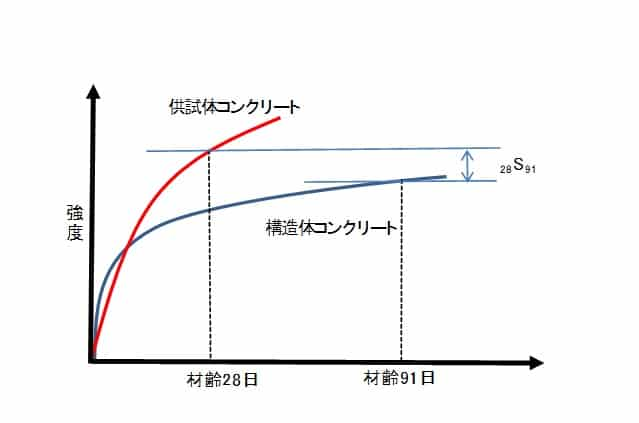 構造体強度補正値の図